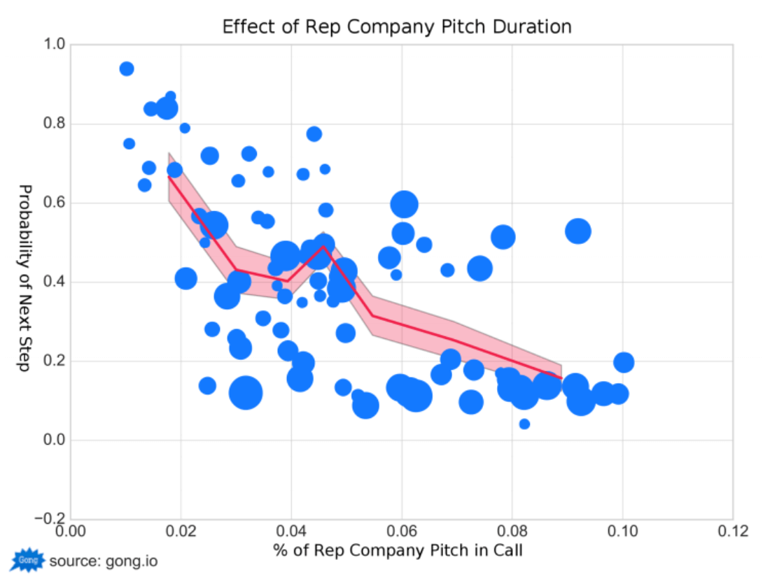Effect of Company Pitch Duration