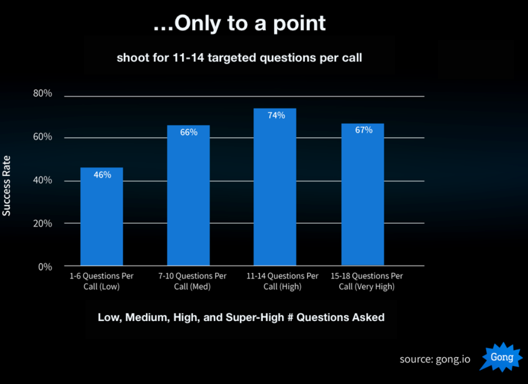 Low, Medium, High and Super high # Questions Asked