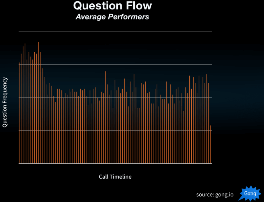 Question Frequency vs. Call Timeline Average Performance