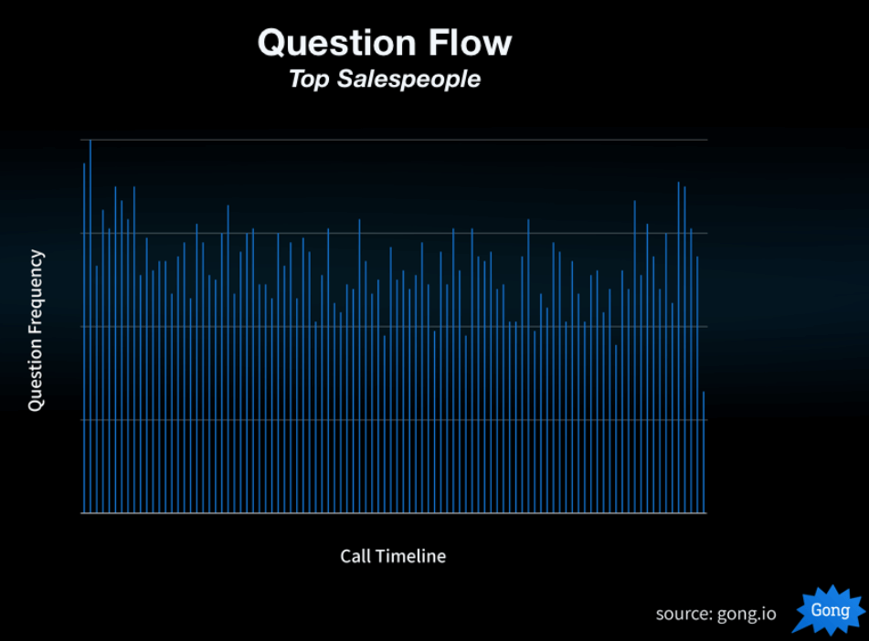 Question Frequency vs. Call Timeline.
