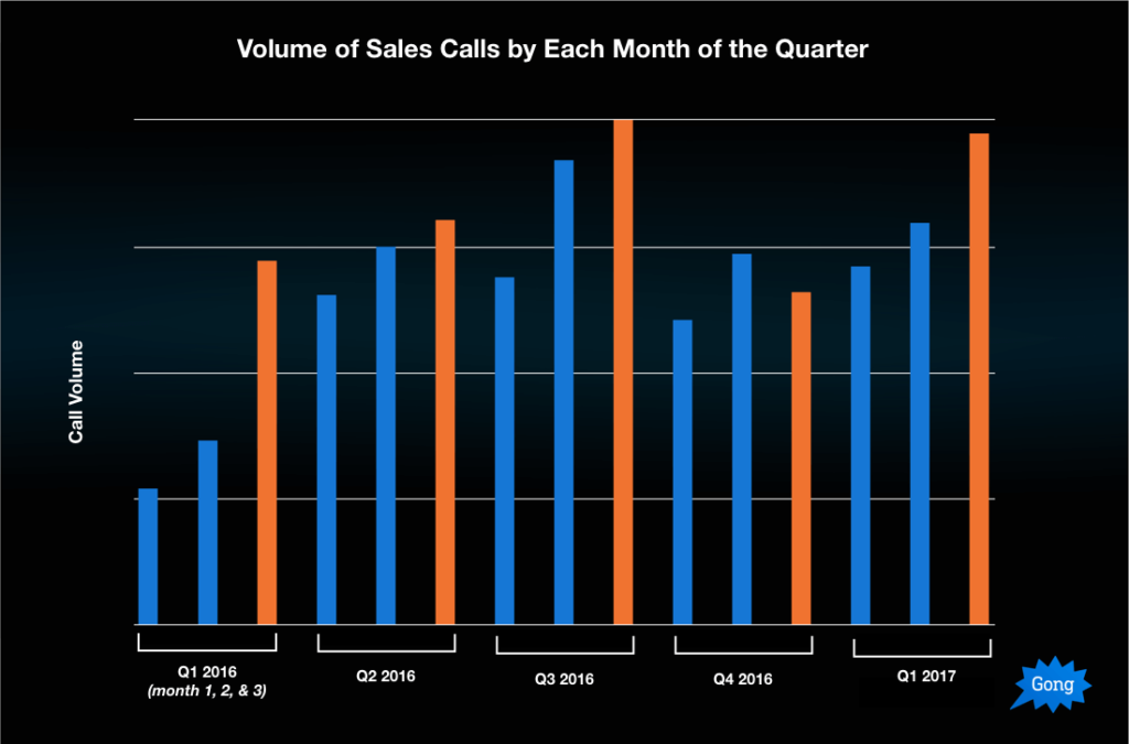 Sales call volume by quarter