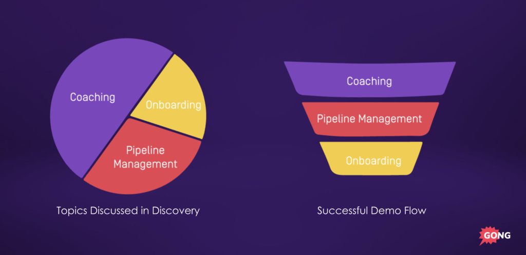 discovery and sales demo topics