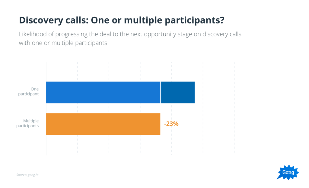 Team selling on discovery calls