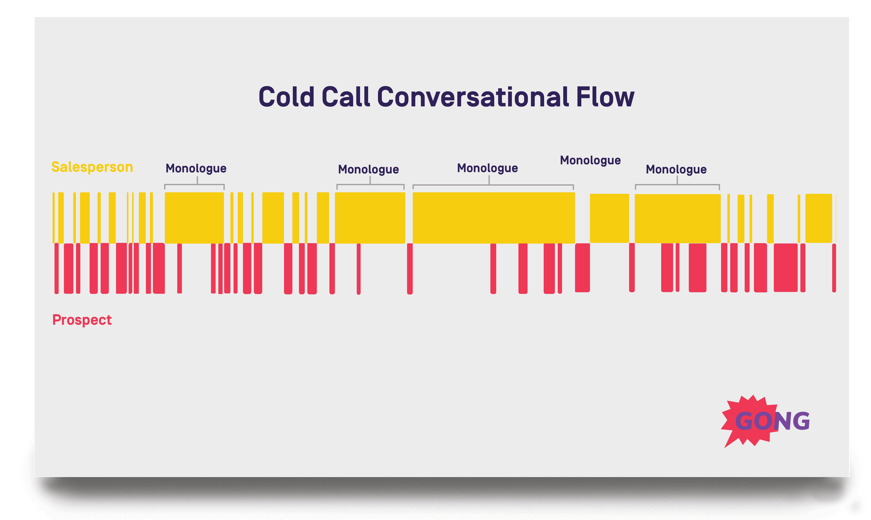 Cold Calling Technique: Conversation Flow