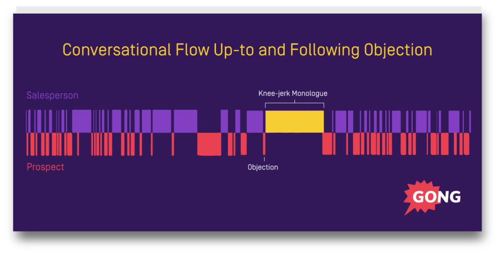 Conversational flow up to and following objection