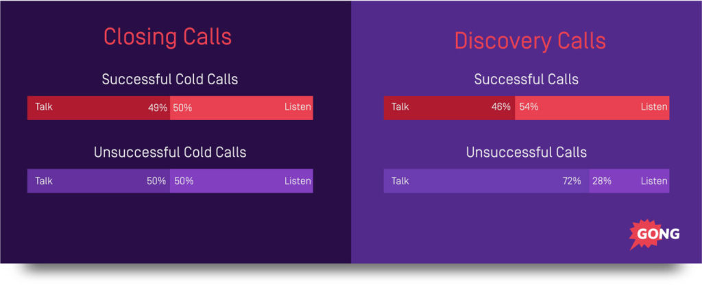 talk-listen-closing-calls