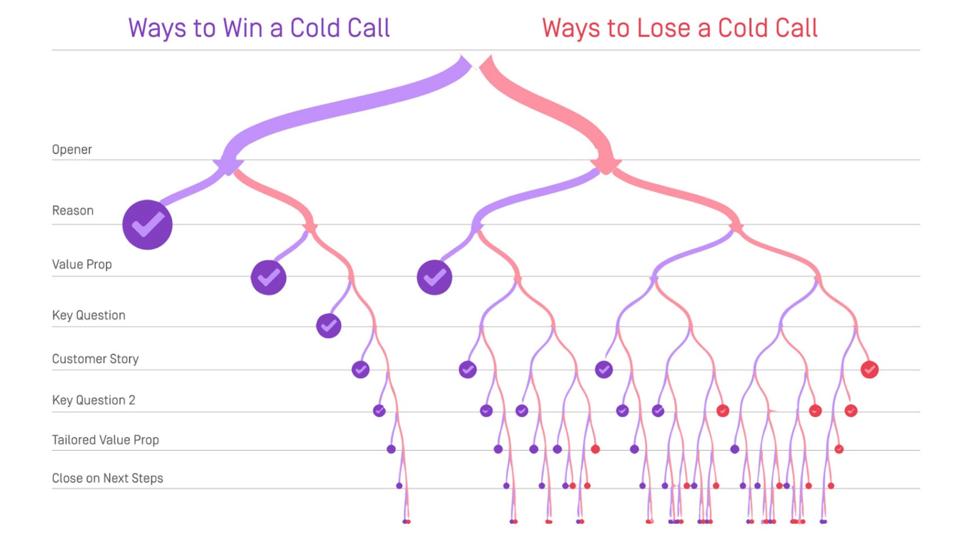 Cold Calling Technique: Conversation Paths