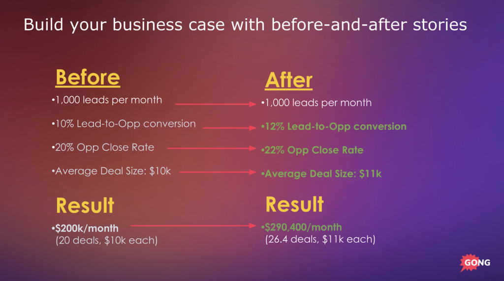 Before and After ROI In Sales