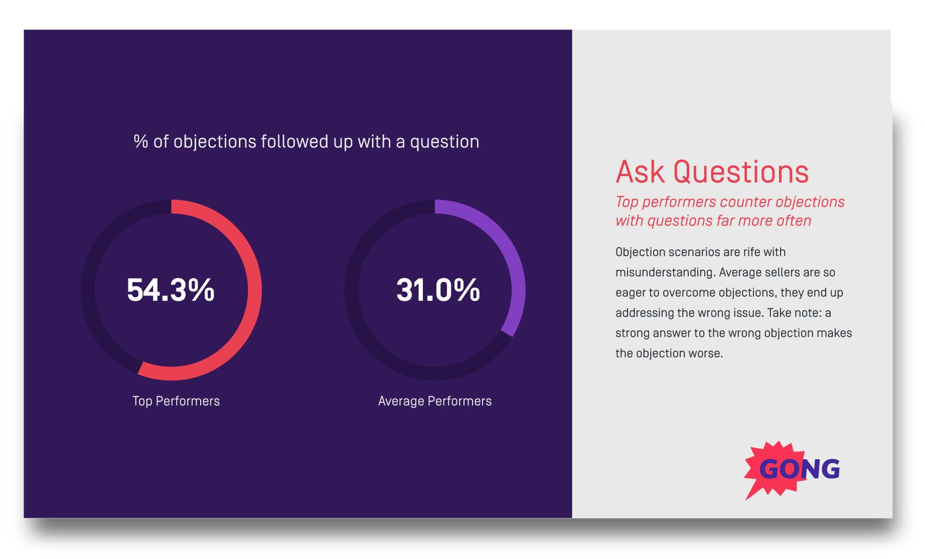 Objection handling question sales technique
