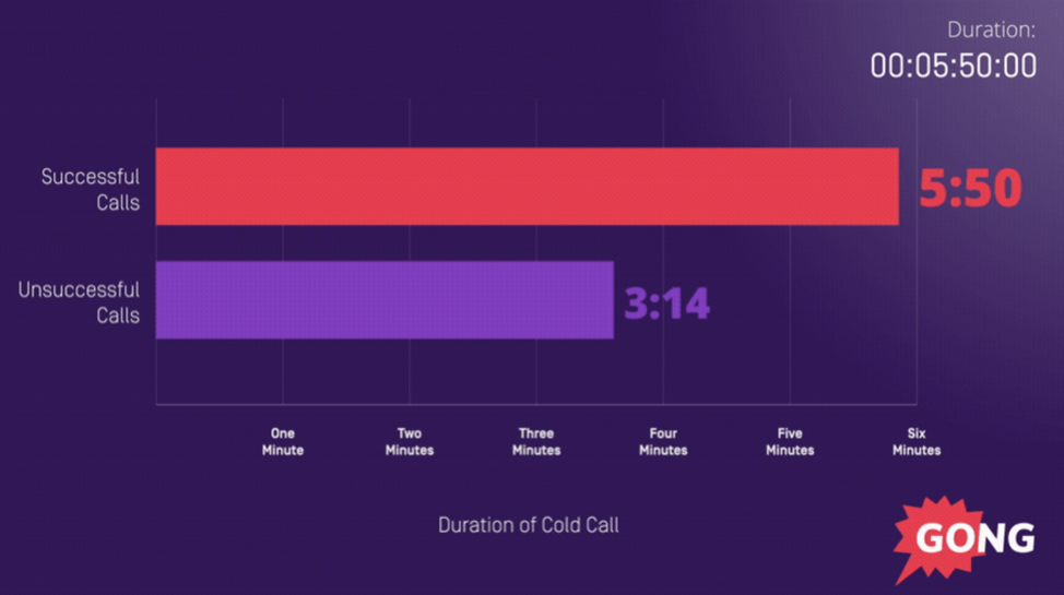 Cold call length sales tip