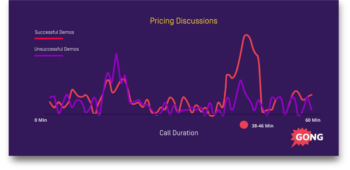 Establish value sales tip