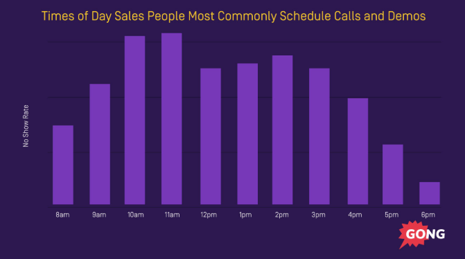 Time of day sales tip