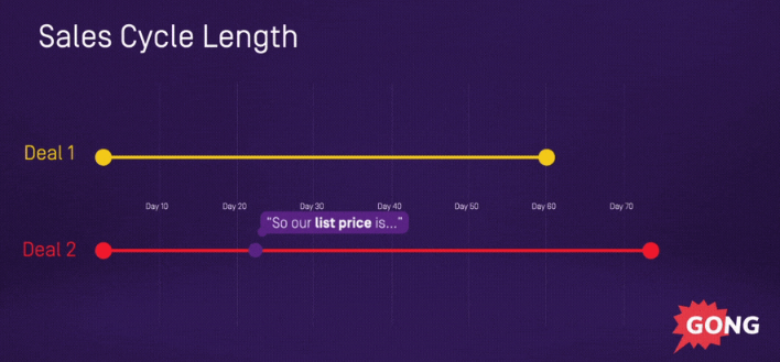 List price sales tactic