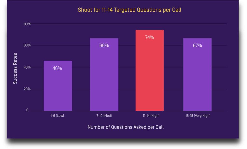 11-14 questions sales tactic