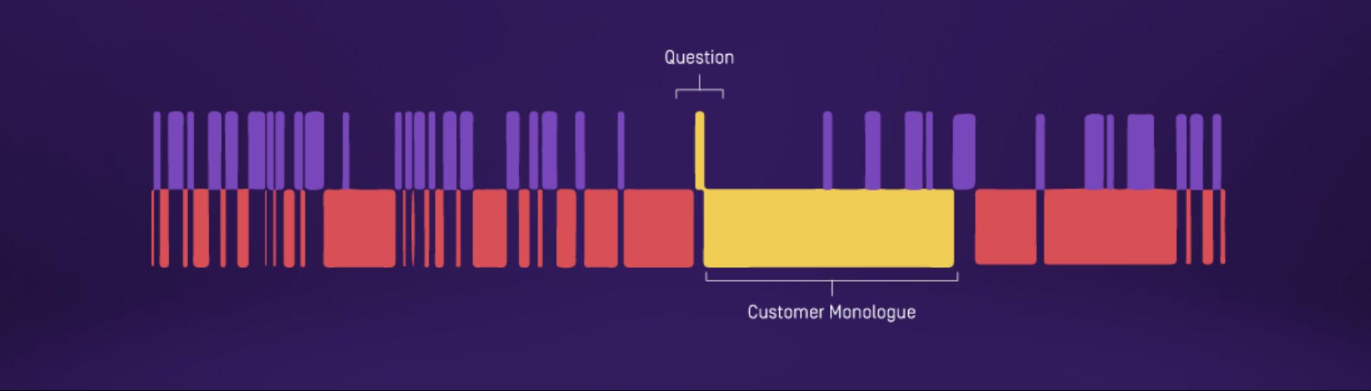 Long questions sales tactic