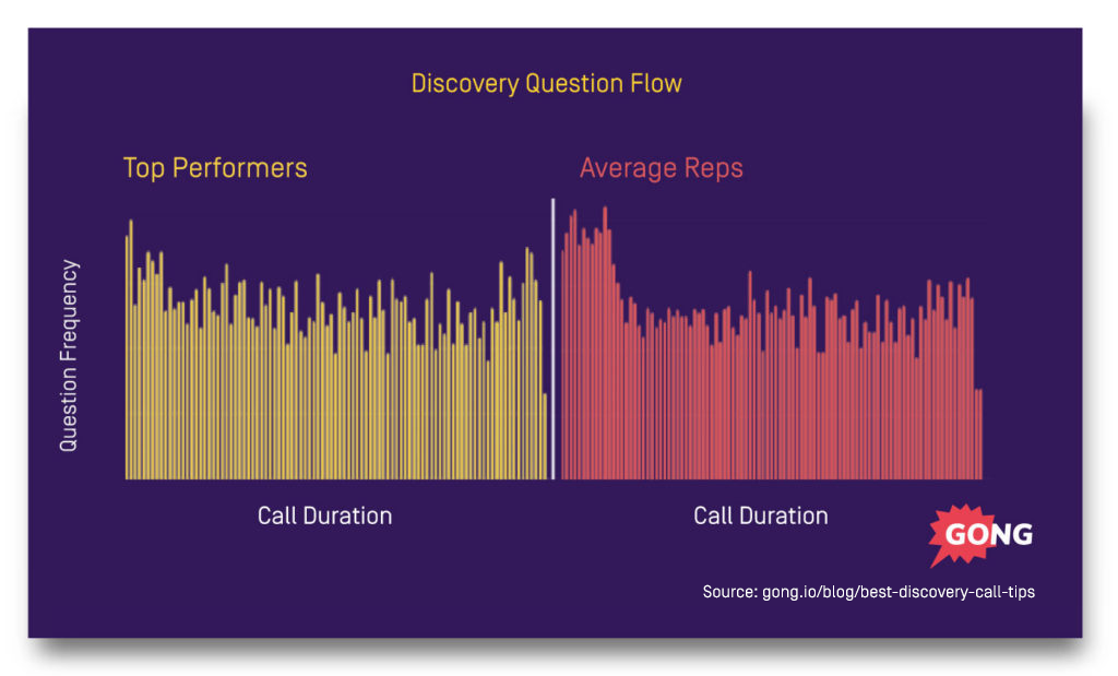 question flow best discovery call tips