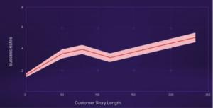 Correlation between longer responses and sales success rates