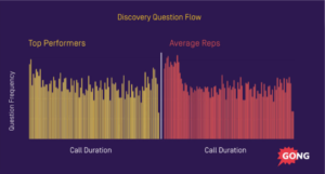 Discovery question flow