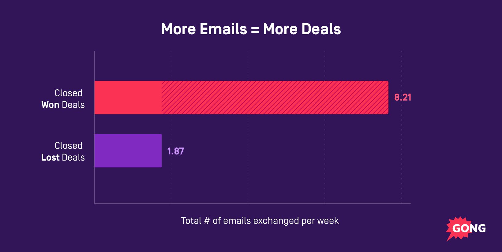 graph depicting emails that resulted in closing deals