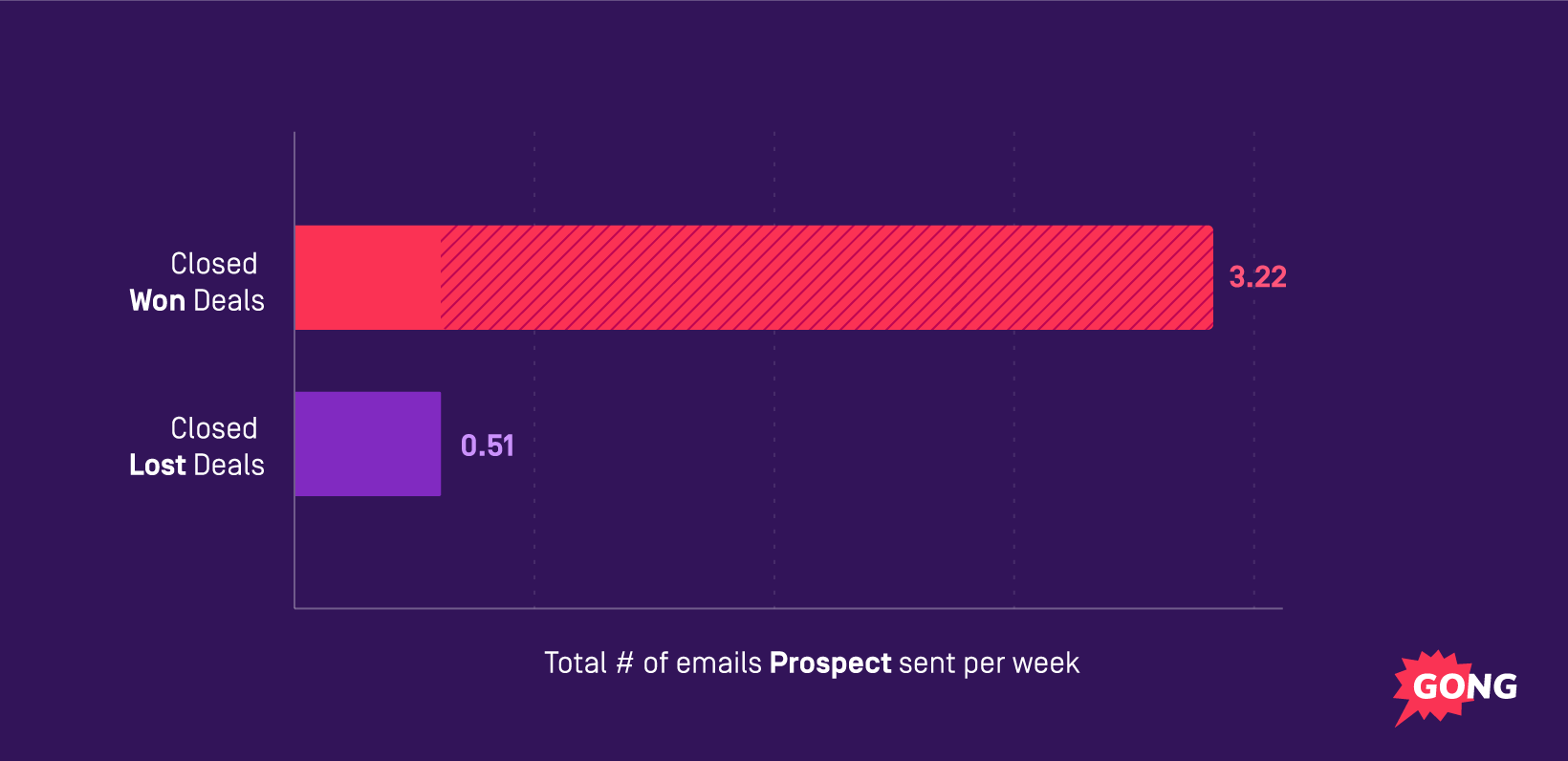 graph showing email frequency to prospects