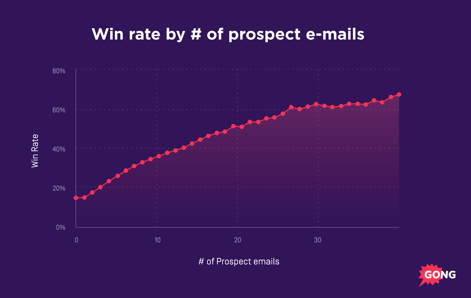 graph showing email frequency for closing deals