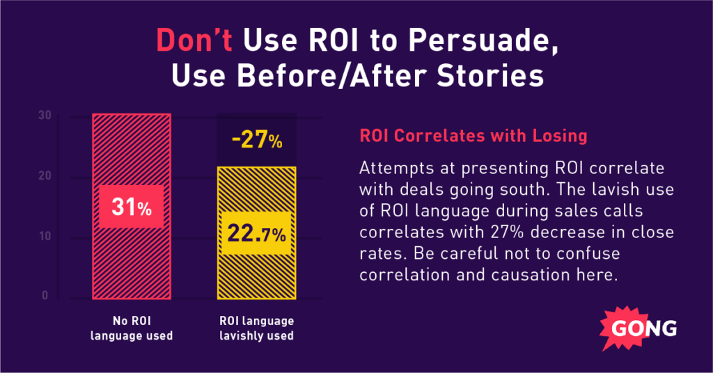 A graph showing best sales practices: the correlation between ROI and losing deals.