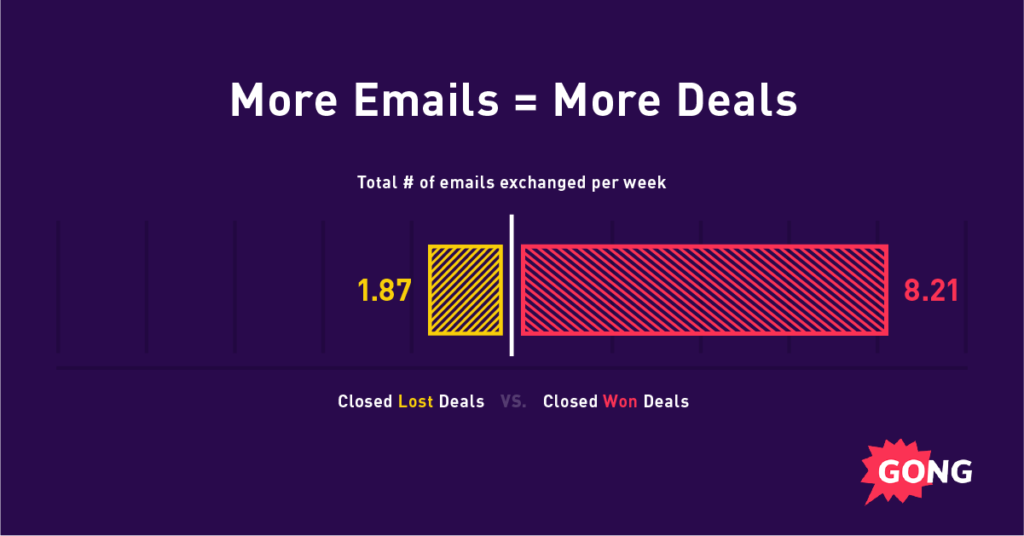 A graph showing sales best practices: Increased email velocity leads to more deals.