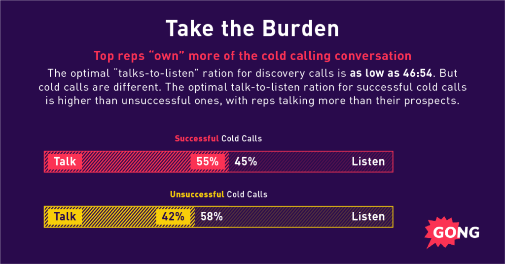 A graph showing sales best practices: Top reps own more of the cold calling convo.